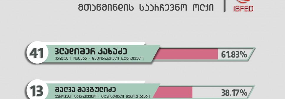 არჩევნების დღის შეფასება და ხმების პარალელური დათვლის (PVT) შედეგები
