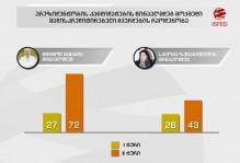 Social Media Monitoring - Second Interim Report